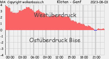 Druckverlauf. Quelle: Wolkenbasis.ch